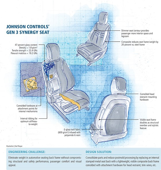 Sitting pretty: Car seat concept scores a first : CompositesWorld