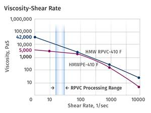 EXTRUSION: Processing Rigid PVC? Know Your Rheology