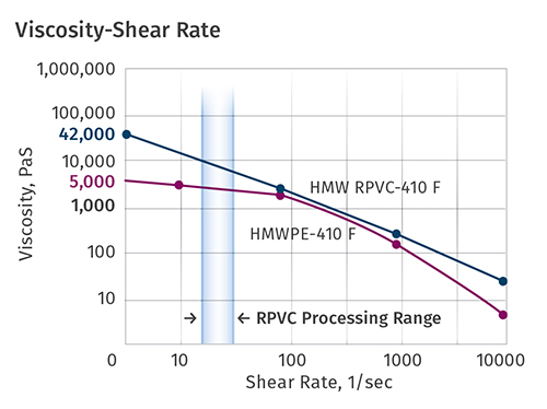 Shown here is the viscosity at various shear rates for a 10 high-load melt index HMWPE and a RPVC. The materials are relatively close to the same viscosity ...  sc 1 st  Plastics Technology & EXTRUSION: Processing Rigid PVC? Know Your Rheology : Plastics ...