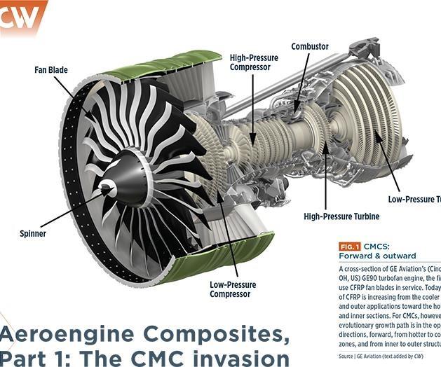 Aeroengine Composites, Part 1: The CMC invasion