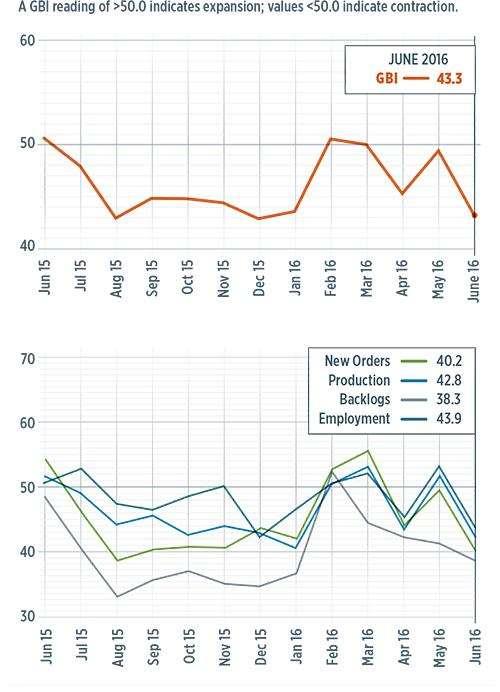 GBI Composites Index for June 2016