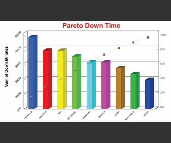 Pareto Downtime