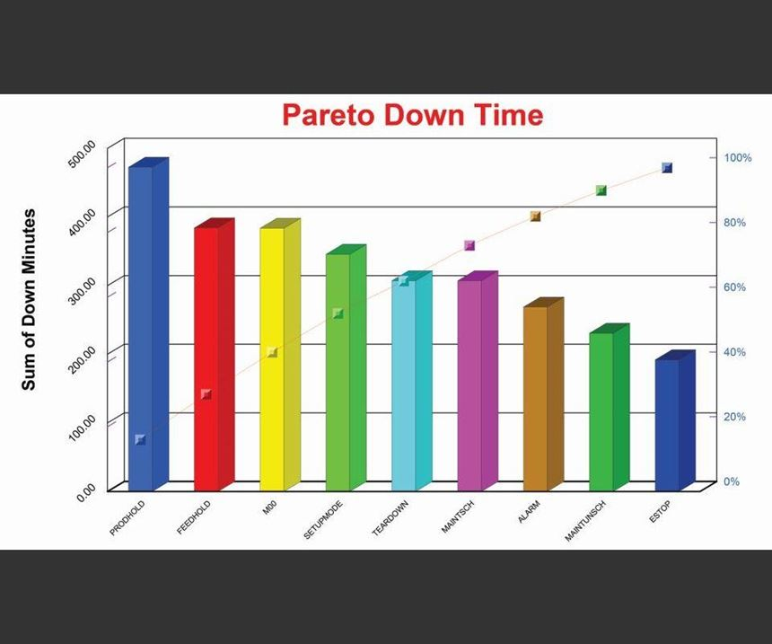 Pareto Downtime
