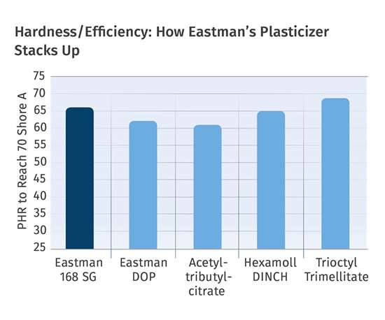 chart of hardness/efficiency plasticizer
