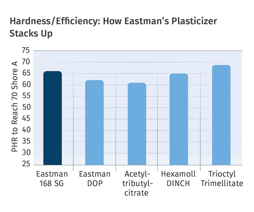 chart of hardness/efficiency plasticizer