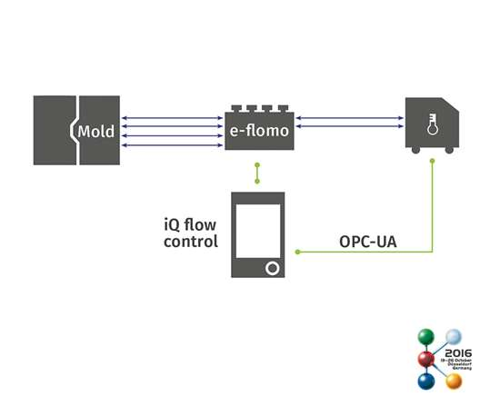 iQ flow control software