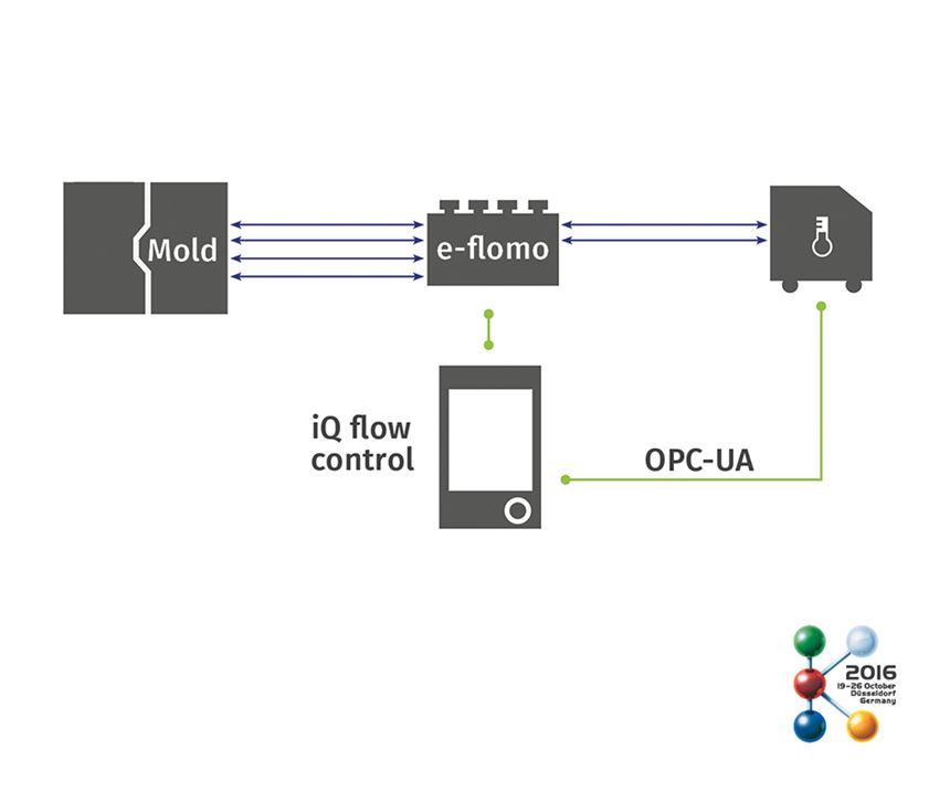 iQ flow control software