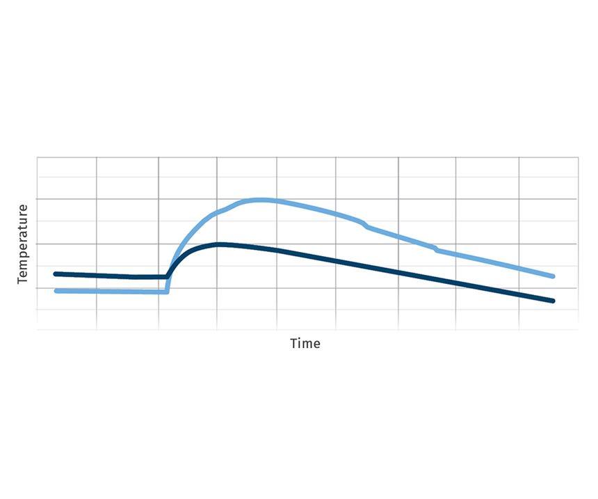 chart of actuator temperature
