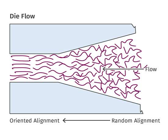 die flow extrusion model