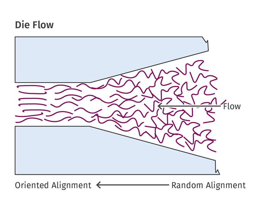 die flow extrusion model