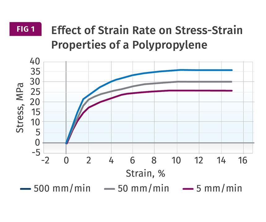 chart strain rates