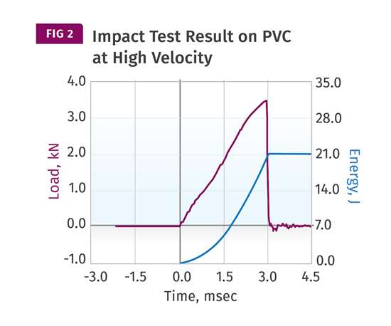 impact test result on PVC at high velocity