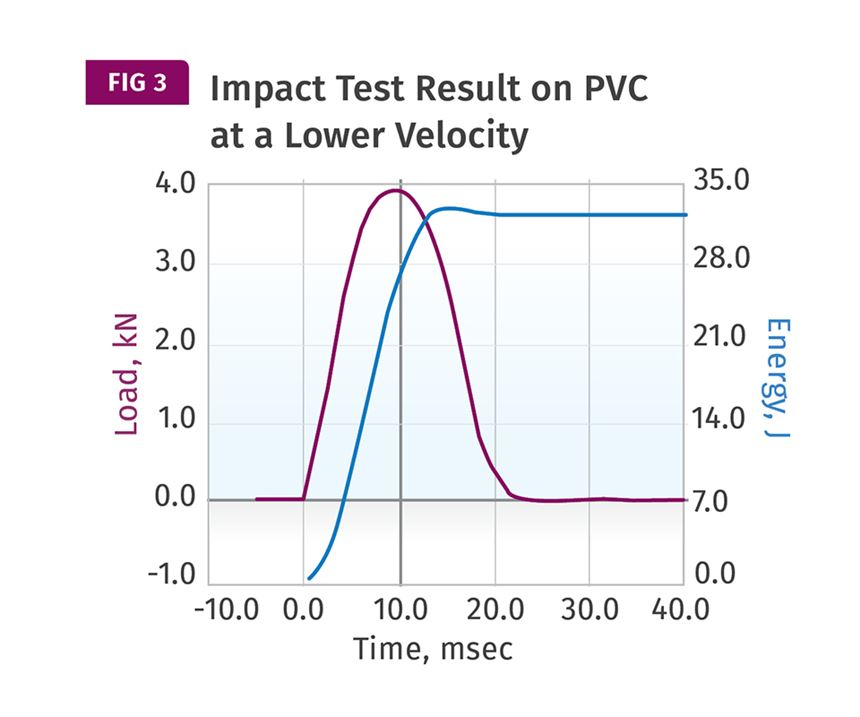 impact test result on PVC at lower velocity