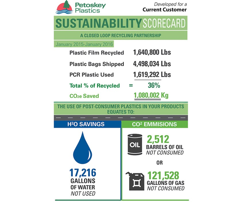 Petoskey Recycling Scorecard