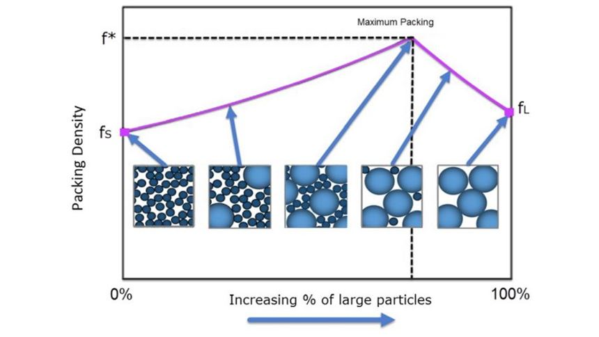 packing density of particles