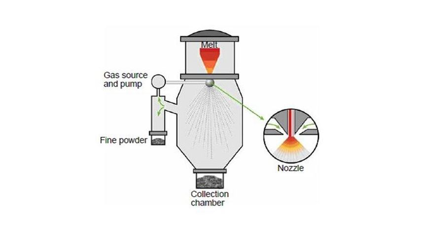 Schematic of gas atomization process