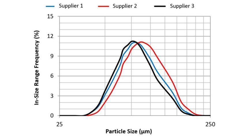 particle size distribution data for samples