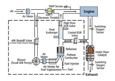 Delphi's hydrogen enrichment system