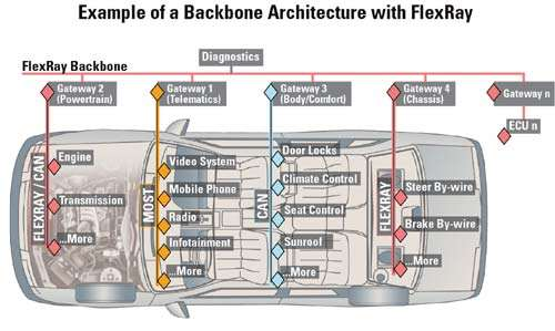 Example of a Backbone Architecture with FlexRay