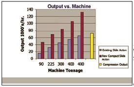 Output vs. Machine Figure