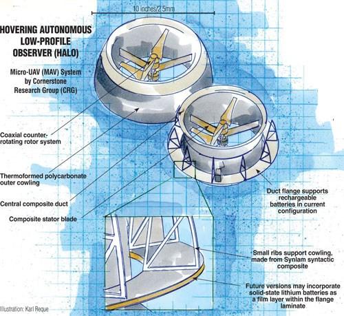 Illustration: Hovering Autonomous Low-Profile Observer (Halo)