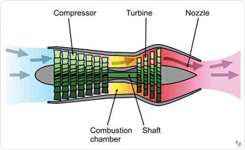 Axial-Flow Turbojet