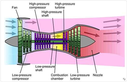 High-Bypass Turbofan