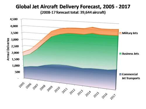 Global Jet Aircraft Deliver Forecast, 2005 - 2017