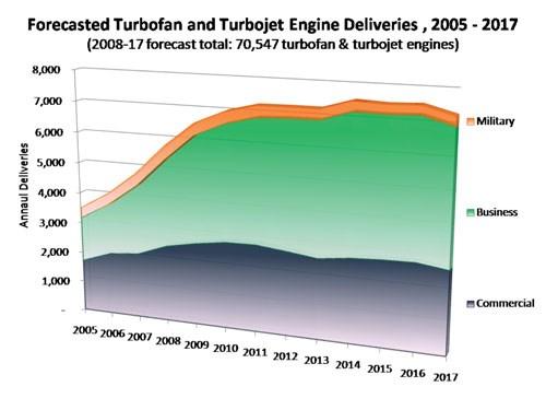 Forecasted Turbofan and Turbojet Enginer Deliveries, 2005-2017