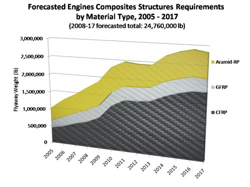 Forecasted Engine Composites Structures Requirements by material Type, 2005 - 2017