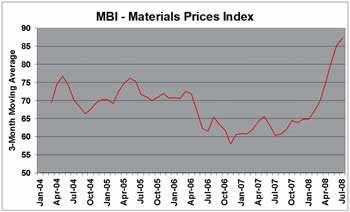 Material Prices Index