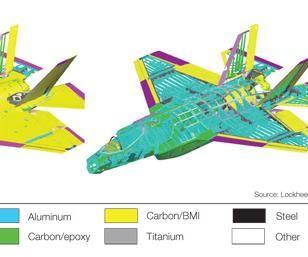 F-35 composites