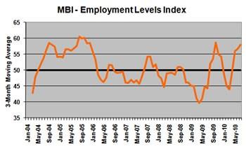 MBI - Employment Levels Index
