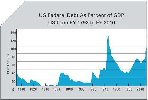 US Federal Debt As Percent of GDP