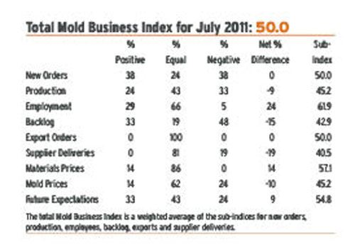 mold business index July 2011