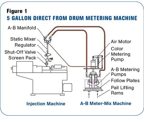 Direct from Drum LSR meter-mix machine