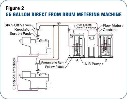 LSR metering system with flowmeters