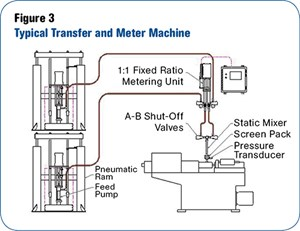 LSR meter-mix machine from Fluid Automation