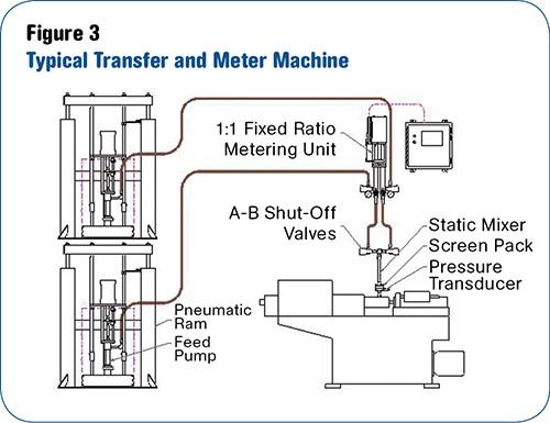Transfer & Meter LSR mixing machine