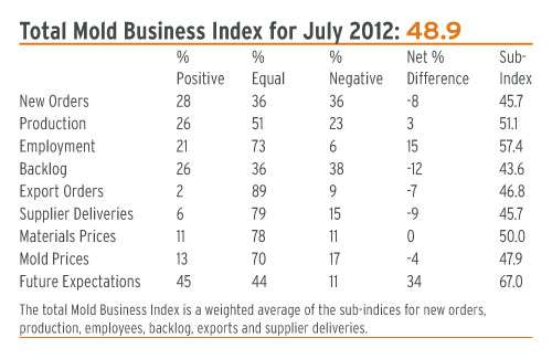 Mold Business Index July 2012