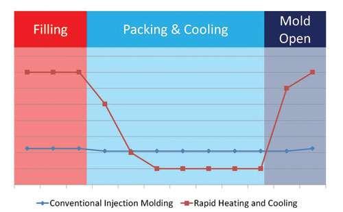 coolant temperature chart