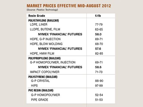 Plastic resin prices in mid-August