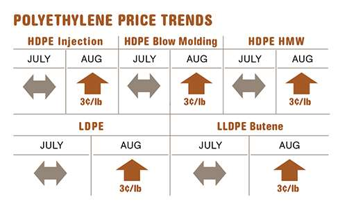 Polyethylene resin prices in mid-August