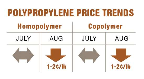 Polypropylene resin prices in mid-August