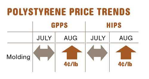 Polystyrene resin prices in mid-August