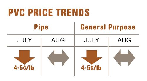 PVC resin prices in mid-August