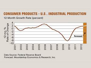 Demand for Consumer Products Gradually Improving