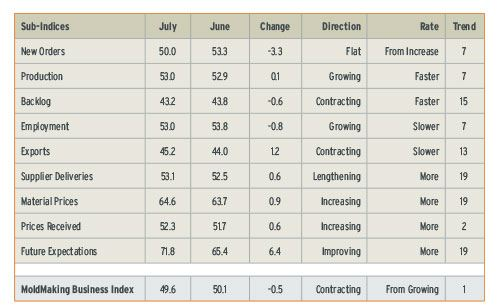 mold making business index july 2013