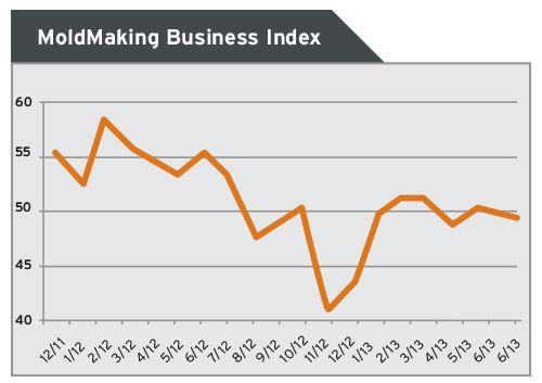 moldmaking business index