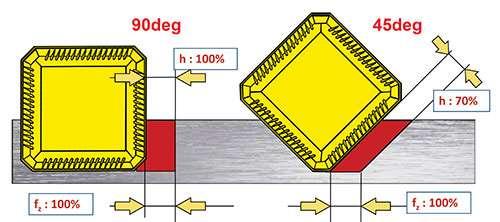 insert lead angle